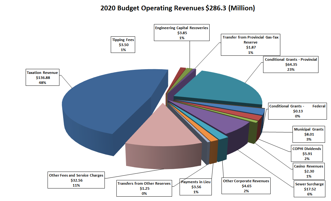 Chart of 2020 Budget operating revenues