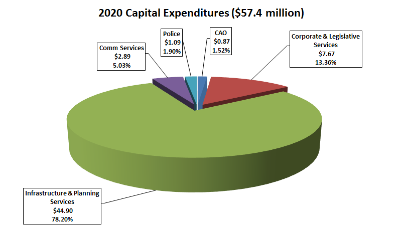 Pie chart of 2020 capital expenditures by department
