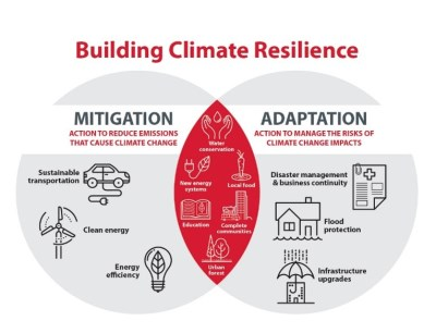 Building climate resilience graphic
