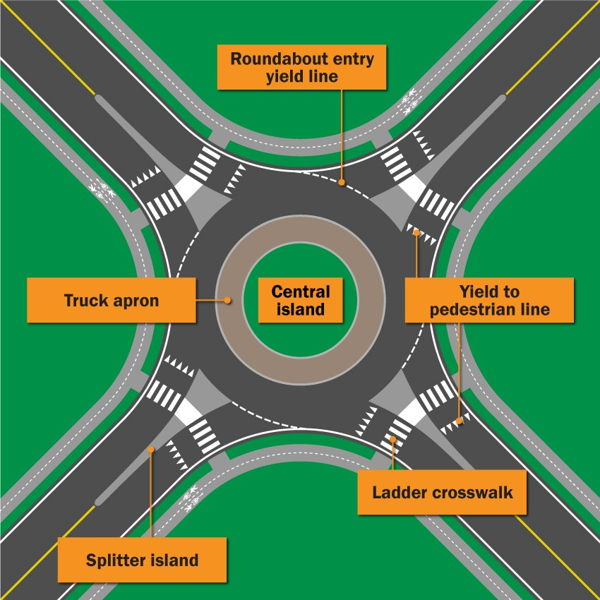roundabout features