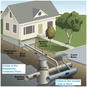 Sewer system graphic